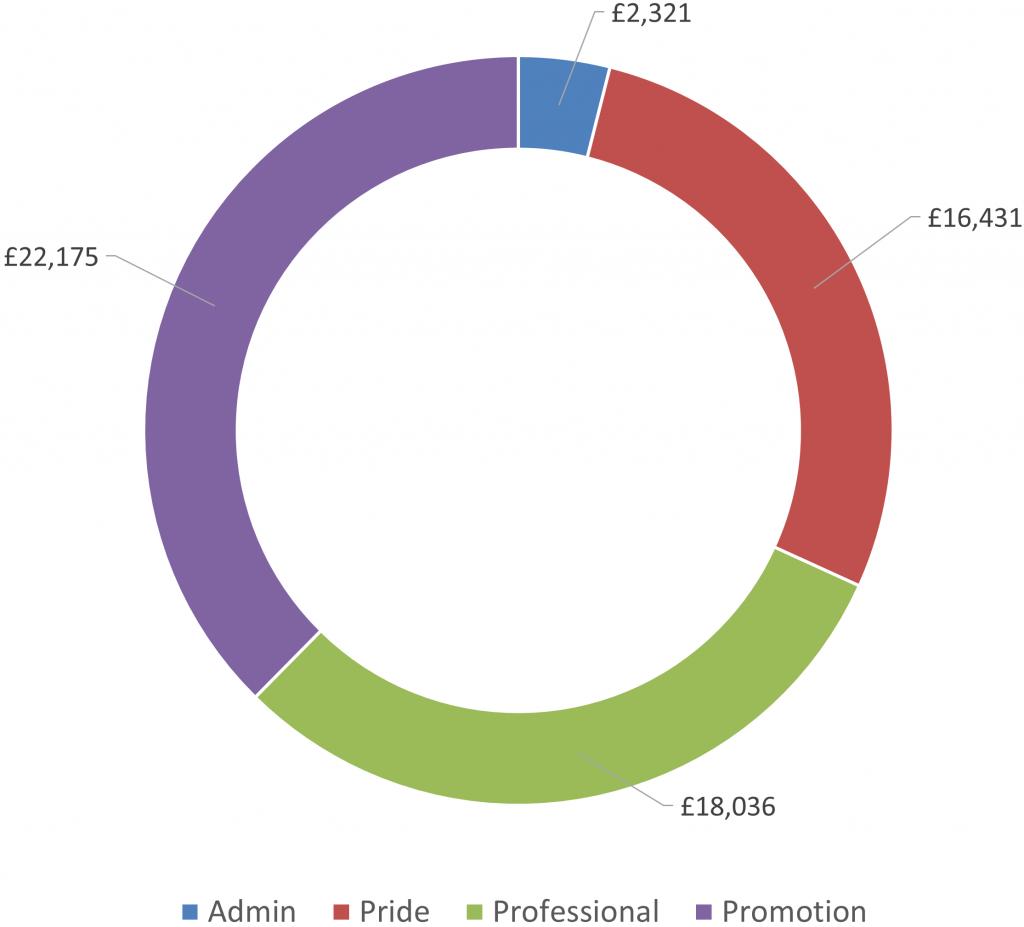Otley BID Expenditure Overview
